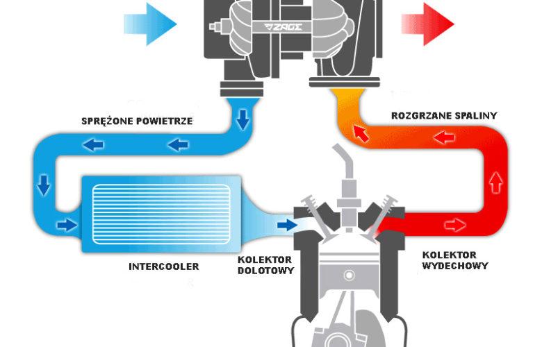 Turbosprężarka – działanie